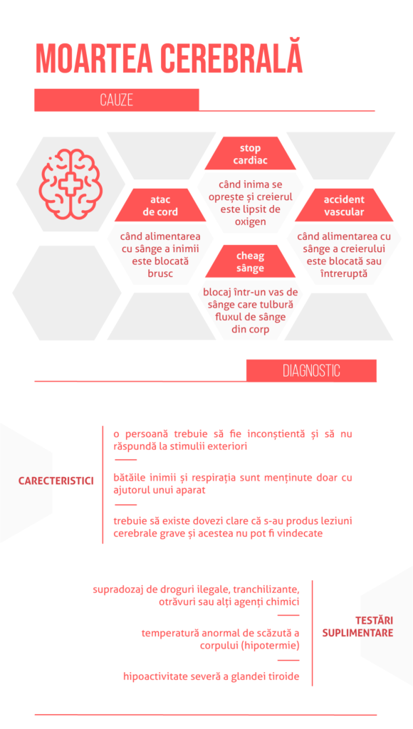 cauze_diagnostic_moarte-cerebrala-01