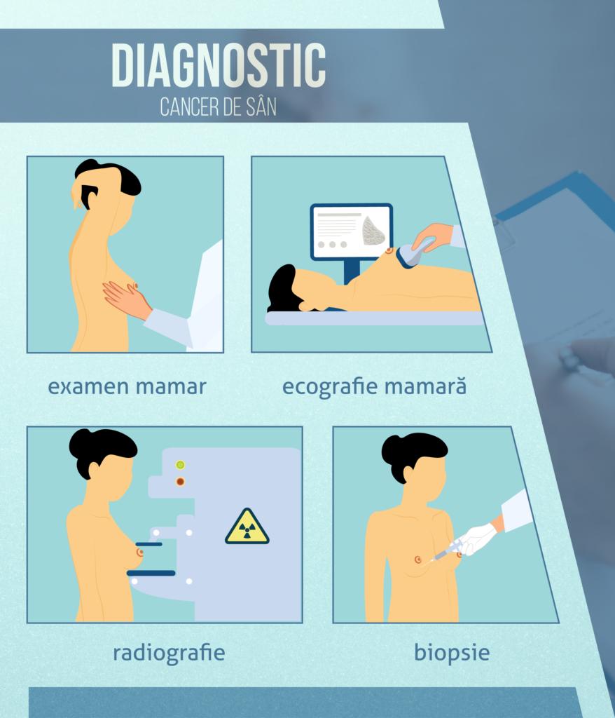 poate pierderea în greutate cauza mamografiei anormale)