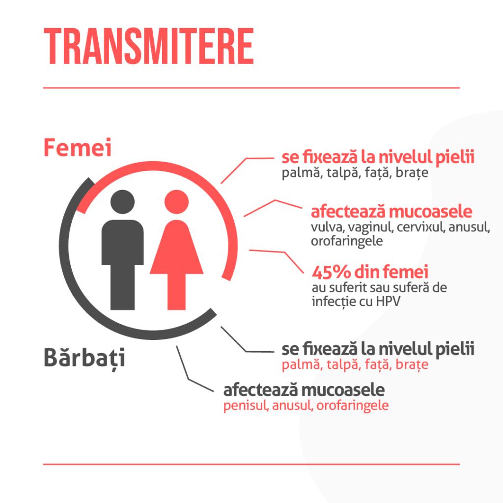 simptomele hpv la fete