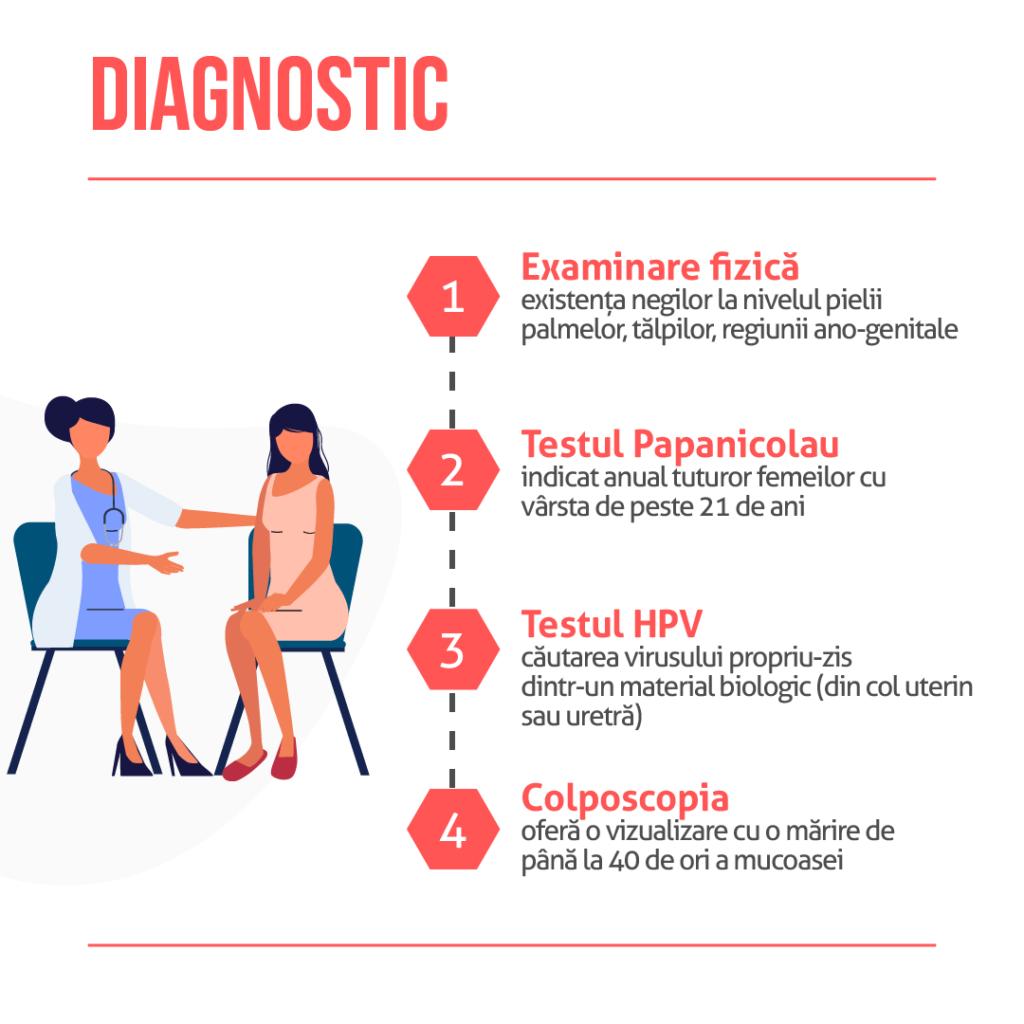 Cautarea HPV la femei