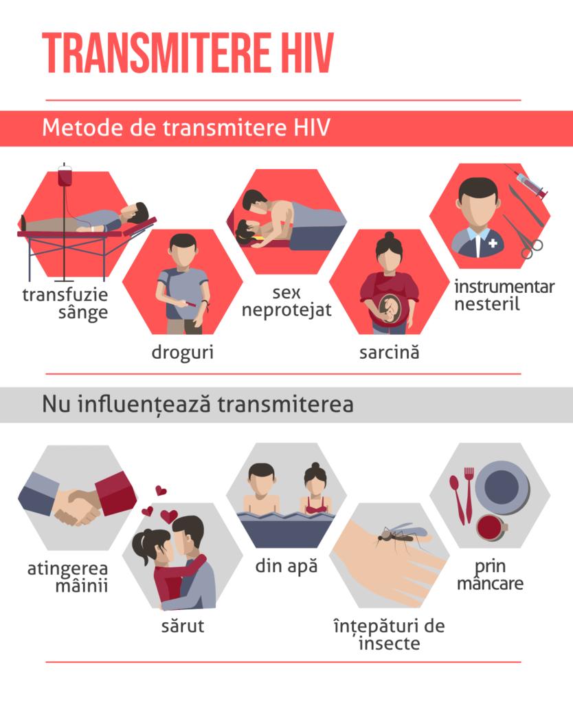 pierderea în greutate cu sida)