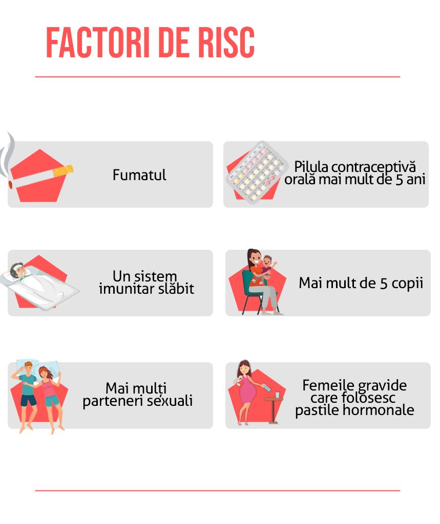 Factori de risc cancer de col uterin