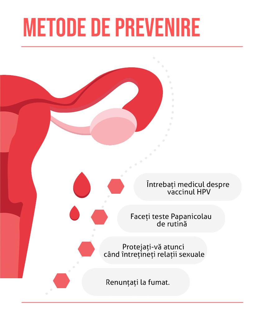 Metode de prevenire cancer de col uterin