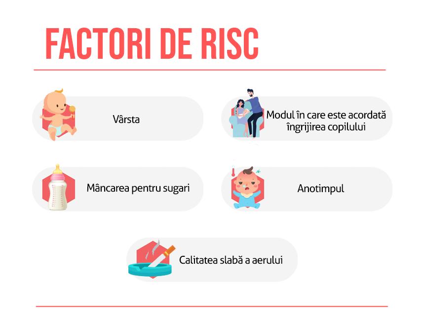 Factori de risc otita