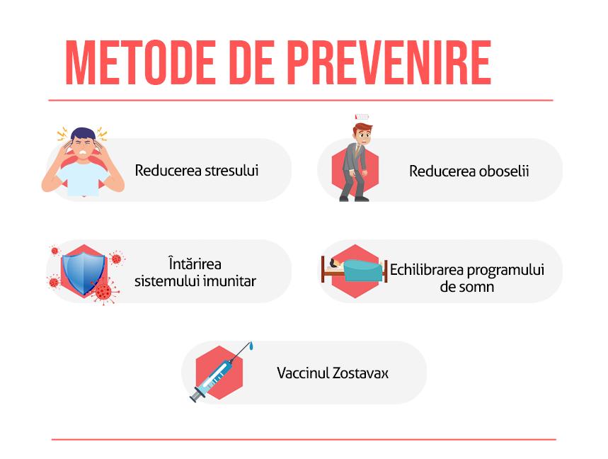 Metode de prevenire zona Zoster