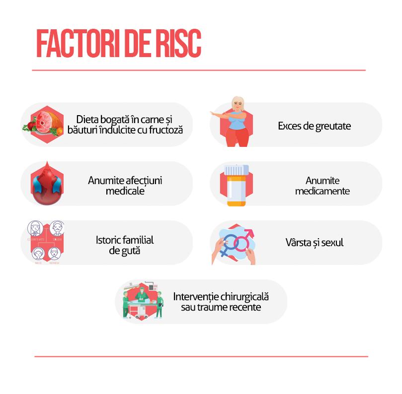 Factori de risc guta