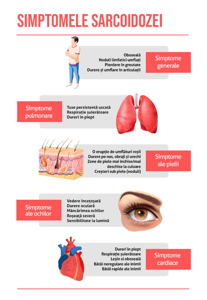Simptomele sarcoidozei