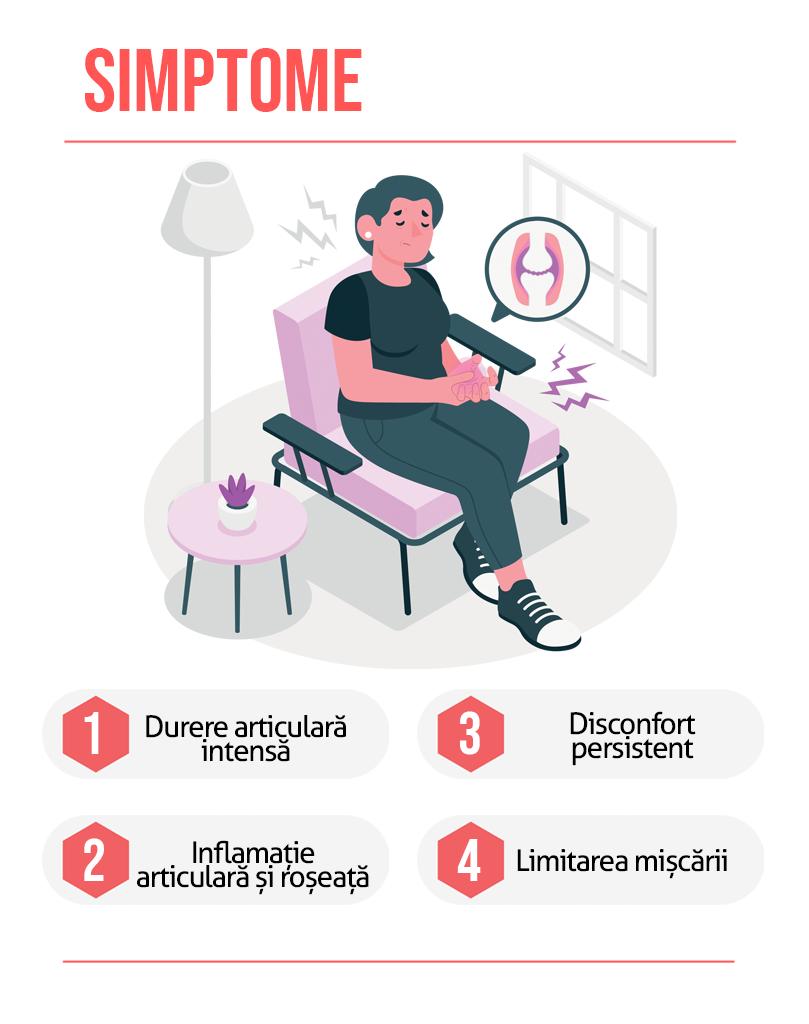 Simptome Guta